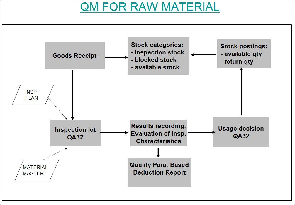 sap plant maintenance process flow pdf