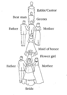 Wedding Guide: Wedding Planning Guide: The Wedding Ceremony