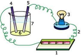 Pusat Sumber Belajar Kimia Larutan Elektrolit Dan Non Elektrolit