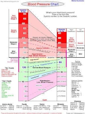 blood pressure chart. Blood Pressure Chart