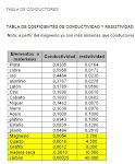 tabla de conductividad y resistividad