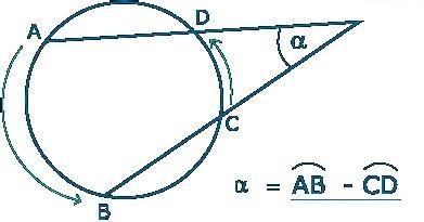 Propiedades de la circunferencia teoremas de la for Exterior a la circunferencia