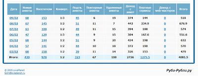 доходы loveplanet.ru