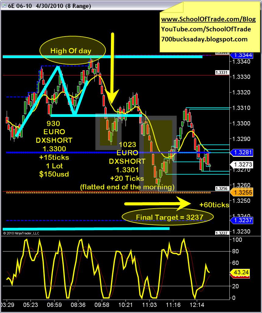 J gold trading strategies