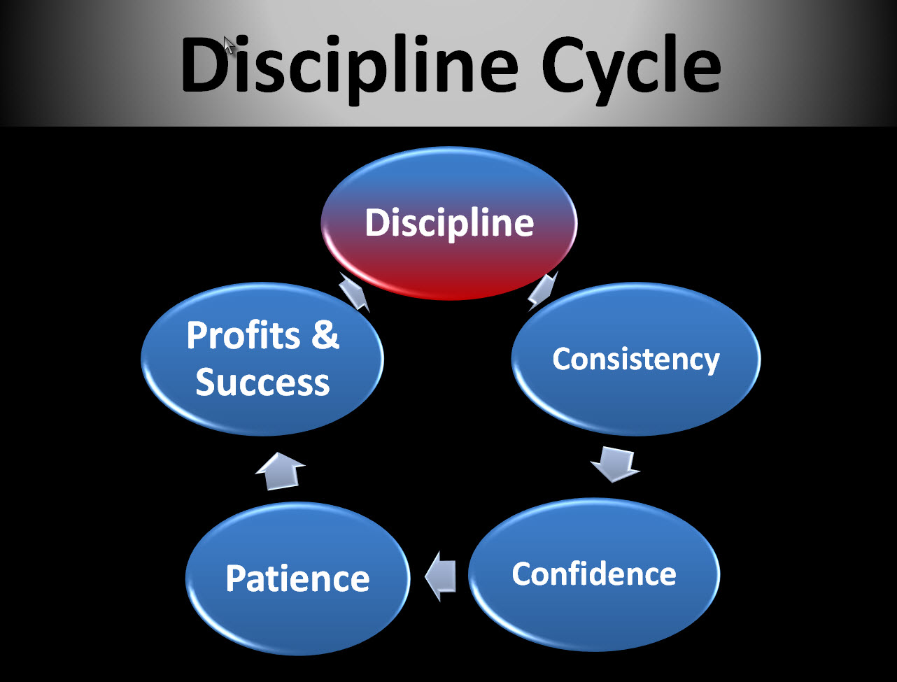 Disciplined trading strategies