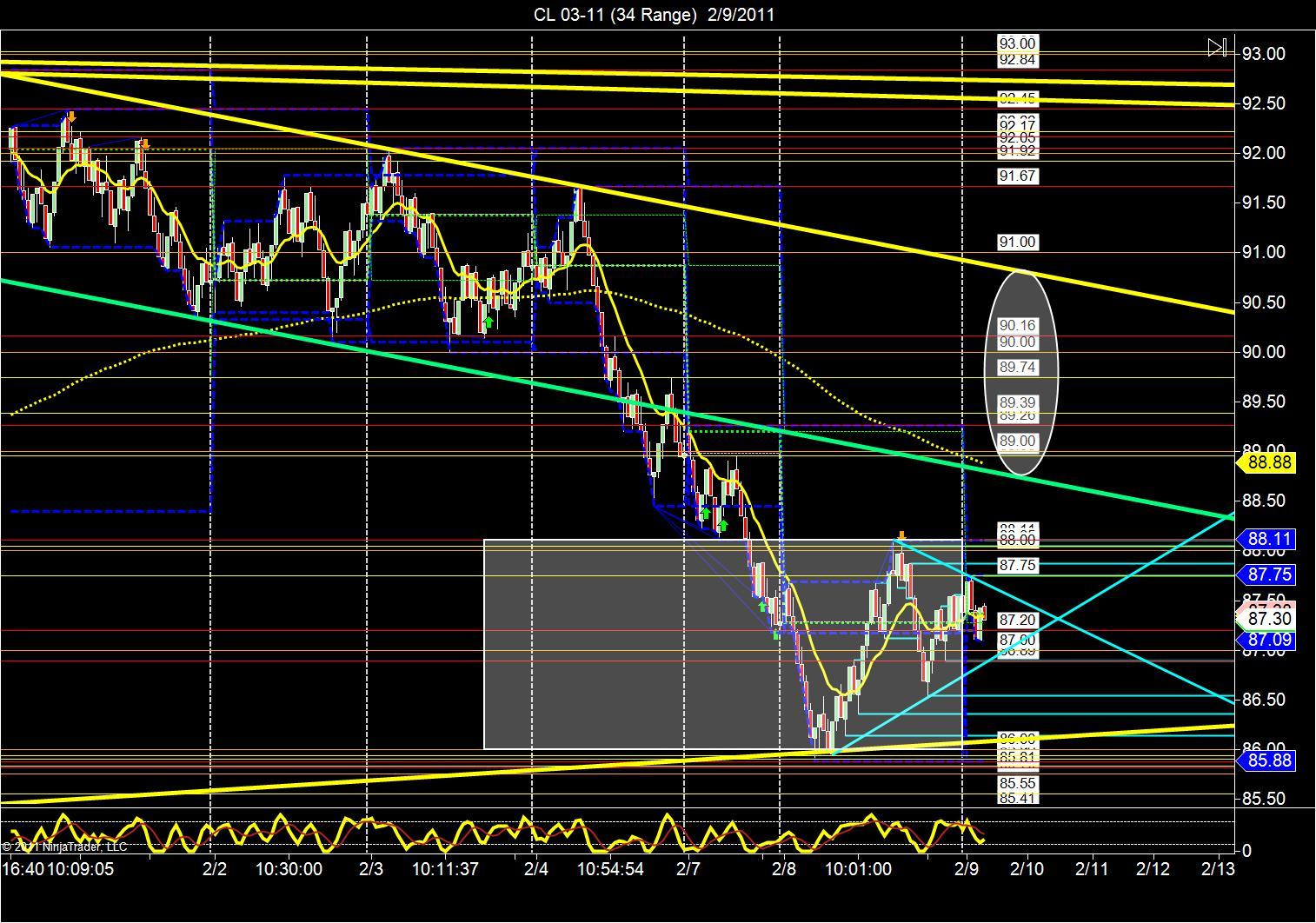 Us oil trading strategies