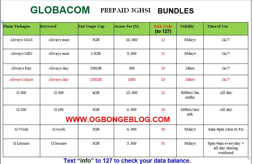 8 Globacom Internet Subscription Codes Ogbongeblog