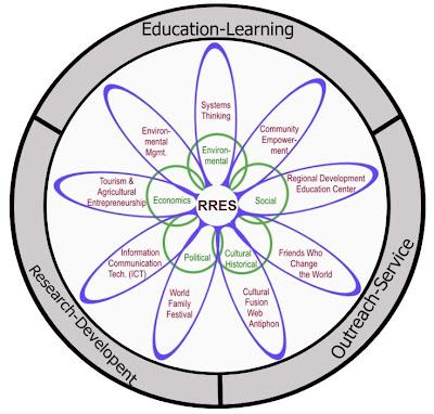 Experiential University: Guiding Principle 2 - Focusing ...