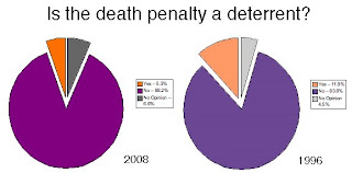 an analysis of the effectiveness of the death penalty Considering a change in their policies regarding the status of the death penalty nebraska™s legislature executions and establishing a task force to research the effectiveness of capital punishment inspired an interest in econometric analysis of deterrence.