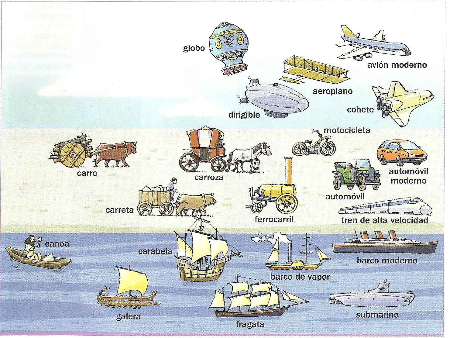 La Historia de los Transportes: Los medios de transporte a lo ...