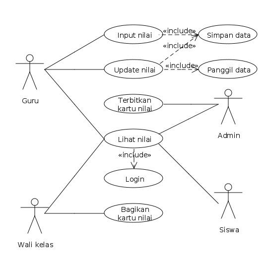Pelajaran  RPL SED  Rekayasa Perangkat Lunak Sofware