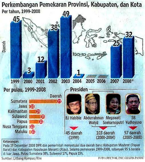 Catatan Pemekaran Wilayah Indonesia