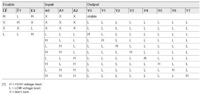 able IC 74HC237 demultiplexer