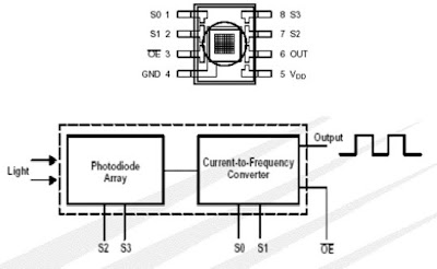 Sensor Warna TCS230