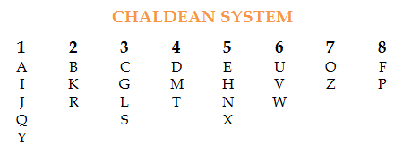 What does destiny number 3 mean in numerology picture 4