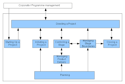 prince2 process flow diagram 2010    prince2    certification exam questions and answers     prince2    certification exam questions and answers