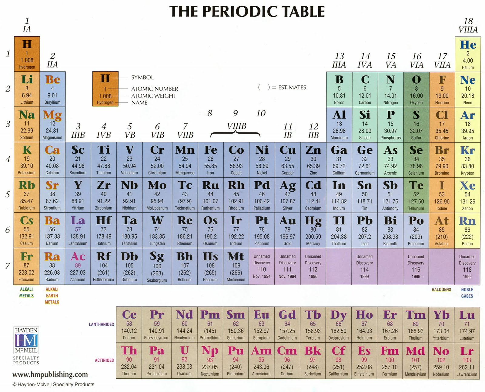 Raji chem world the periodic table history of its arrangement source http3rd1000 gamestrikefo Choice Image