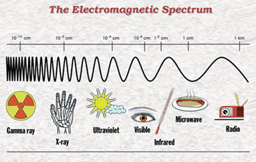 """electromagnetic spectrum essay Those rays, which are approximately adjacent to visible spectrum, are called """"near infrared"""" and those who have longer wavelength section are declared as """"far."""