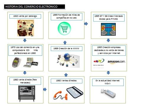 EVOLUCION COMERCIO ELECTRONICO
