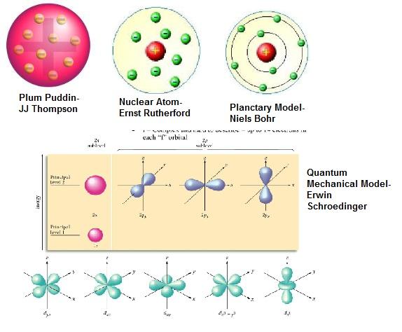 Atomic theory Timeline  Softschoolscom