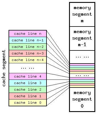 memory cache
