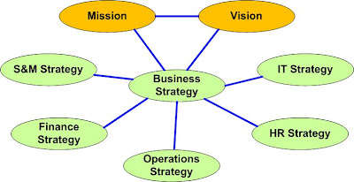 Functional Strategy http://canadianaxapter.blogspot.com/2008/12/business-integration-and-it-strategy.html