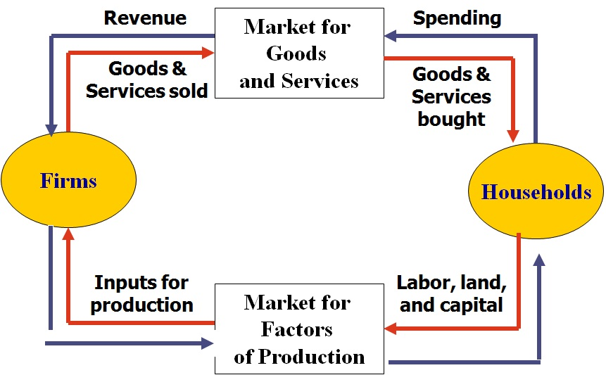 Economics for managers circular flow diagram circular flow diagram ccuart Images