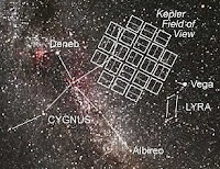 Kepler's Field of View