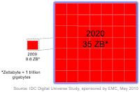 Estimación del volumen del almacenamiento de Internet en 2020