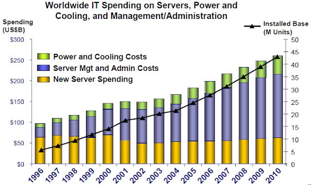 Consumo de energía en sistemas de TI