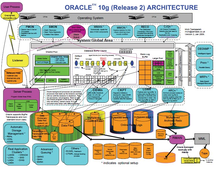 Navaneeth 39 s blog oracle 10g complete architecture for Oracle 10 g architecture