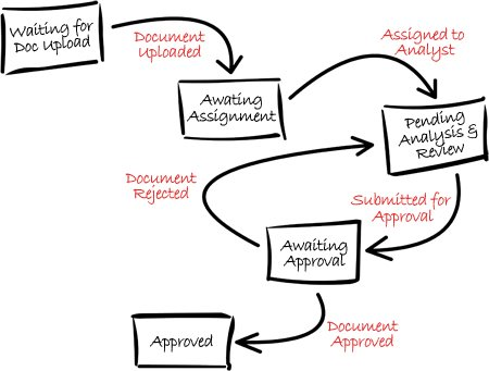 Approval State Machine Workflow