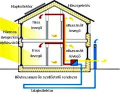 A passzív ház működési elve