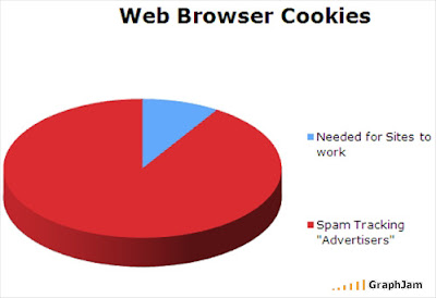 Fergie 39 S Tech Blog Image Of The Day 2 Browser Cookies