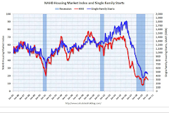 Anatomy of a Housing Bubble Bursting