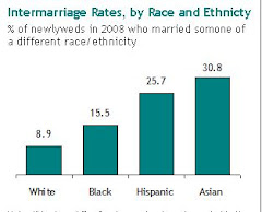 Pew Study On Intermarriage Rates