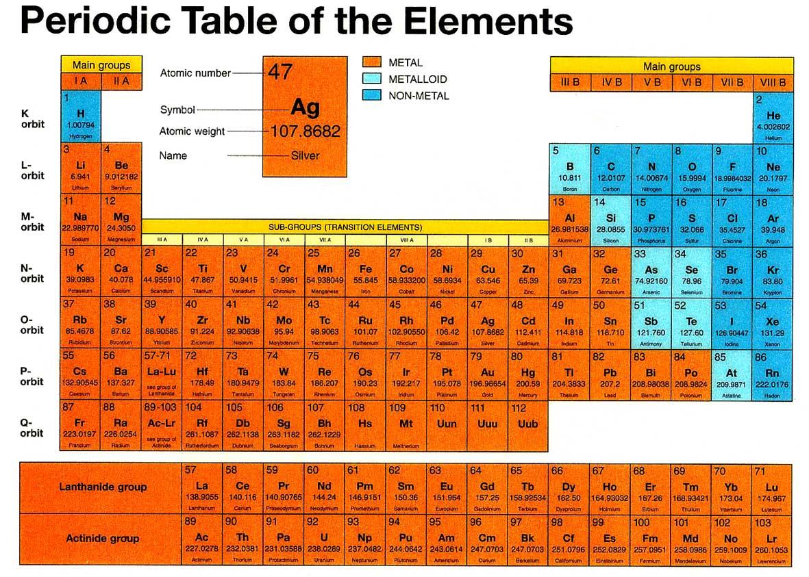 Deladelmur orizzontali e verticali - Tavola periodica metalli non metalli ...