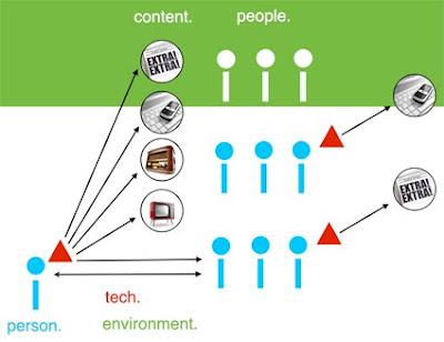 simplified social media model