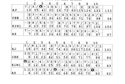 BOWLING PIN PATTERN SCORING SHEETS Patterns Gallery – Bowling Score Sheet Template
