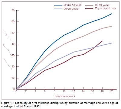 http://3.bp.blogspot.com/_BmVnMZODeXI/TT6Jw2dT_oI/AAAAAAAAAJQ/1TK0RFlEC6g/s400/divorce+chart+2.png
