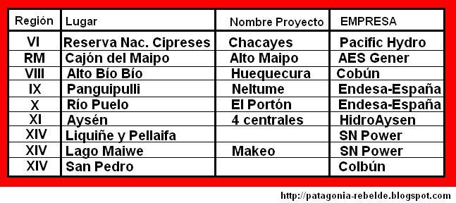 Proyectos de Centrales en Chile - al 2008