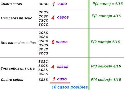 Matematicas Maravillosas: Triángulo de Pascal: Potencias de un Binomio