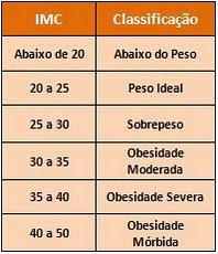 Classificação IMC para Adultos