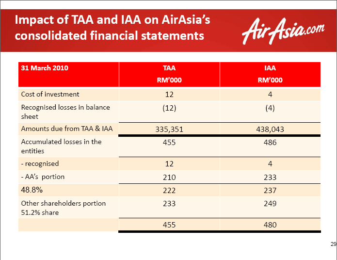 the financial performance of airasia berhad Aax share price, aax intra day share price movement, aax 3 months share price movement, aax 6 months share price movement, aax 1 year share price movement, aax all.