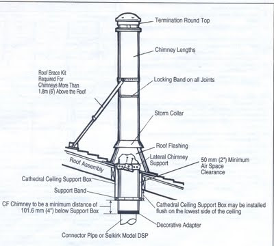 Wood Burning Stove Pipe WB Designs