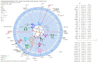 Jaroslaw Kaczynski geocentric astrology chart