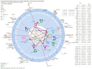 Astrology-Horoscope-Iceland-Volcano-Fimmvorduhals-Eyjafjallaj%C3%B6kull-2nd-Eruption-Start-of-Earthquakes-Swarm-Geocentric-Chart