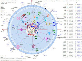 Astrology-Horoscope-Iceland-Independence-Chart-Compared-with-Eyjafjallaj%C3%B6kull-Volcano-2nd-Eruption-Geocentric-Dual-Chart