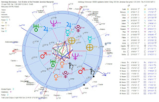 Astrology-Horoscope-Twin-Brother-Jaroslaw-Kaczynski-Presidential-Candidate-Compared-With-6-May-2010-Signatures-Requirement-Heliocentric-Dual-Charts