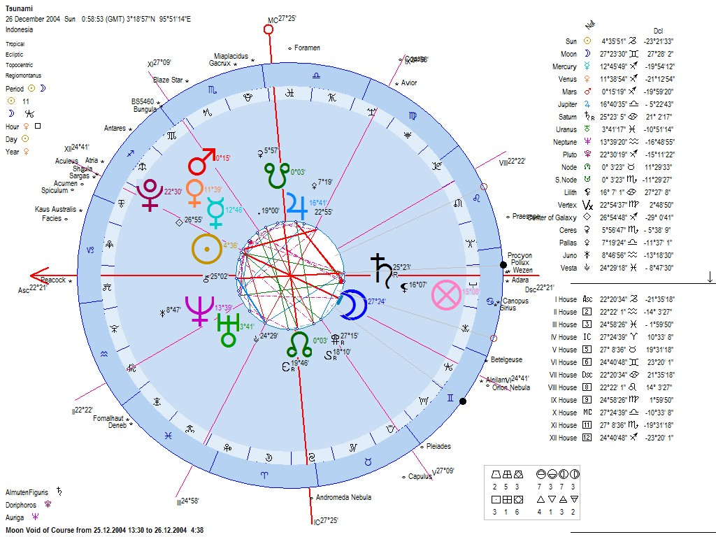Astrology of the indonesia india 2010 earthquake mag 77 astrology of the 2004 indian ocean andaman nicobar tsunami earthquake geocentric astrological chart nvjuhfo Gallery